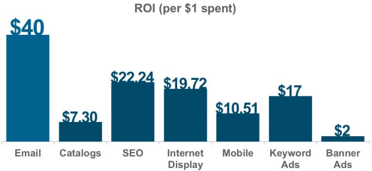 Digital Marketing Strategies For Authors | SwiftPropel 1