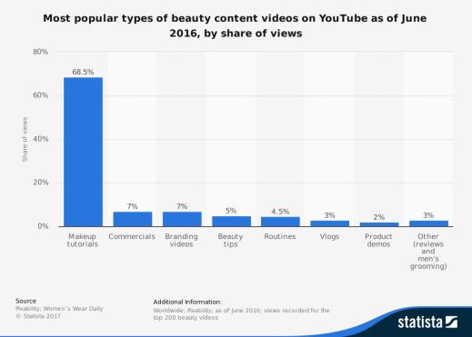 Video Marketing importance